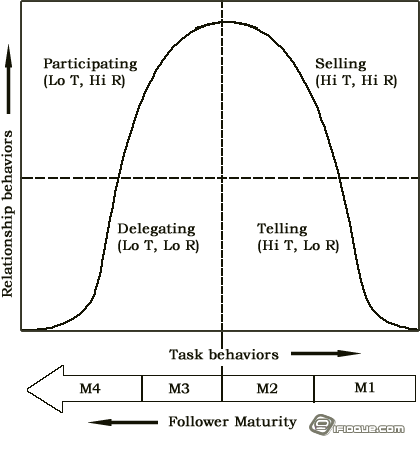 The SLT Prescriptions for the Most Appropriate Leader Behaviors Based on Follower Maturity