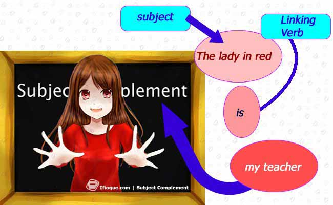Knowing your subject complement