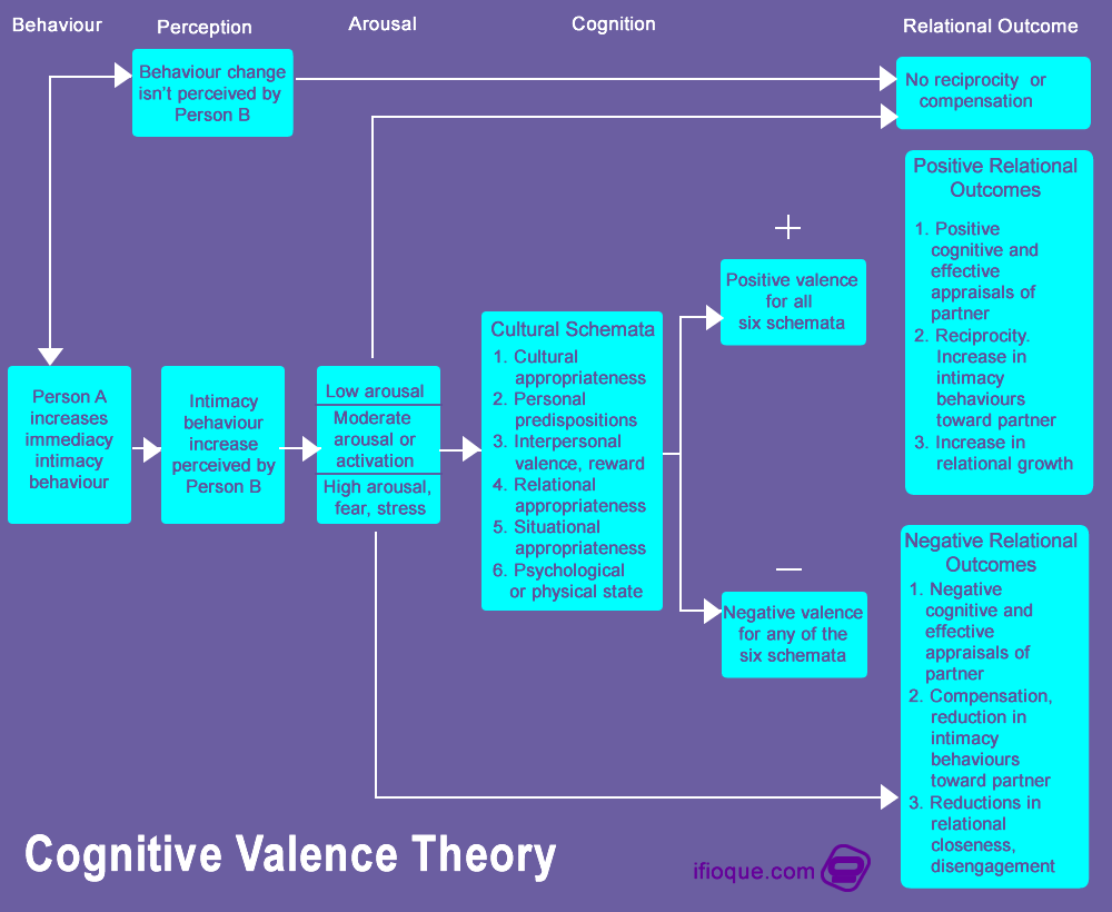 The cognitive valence theory